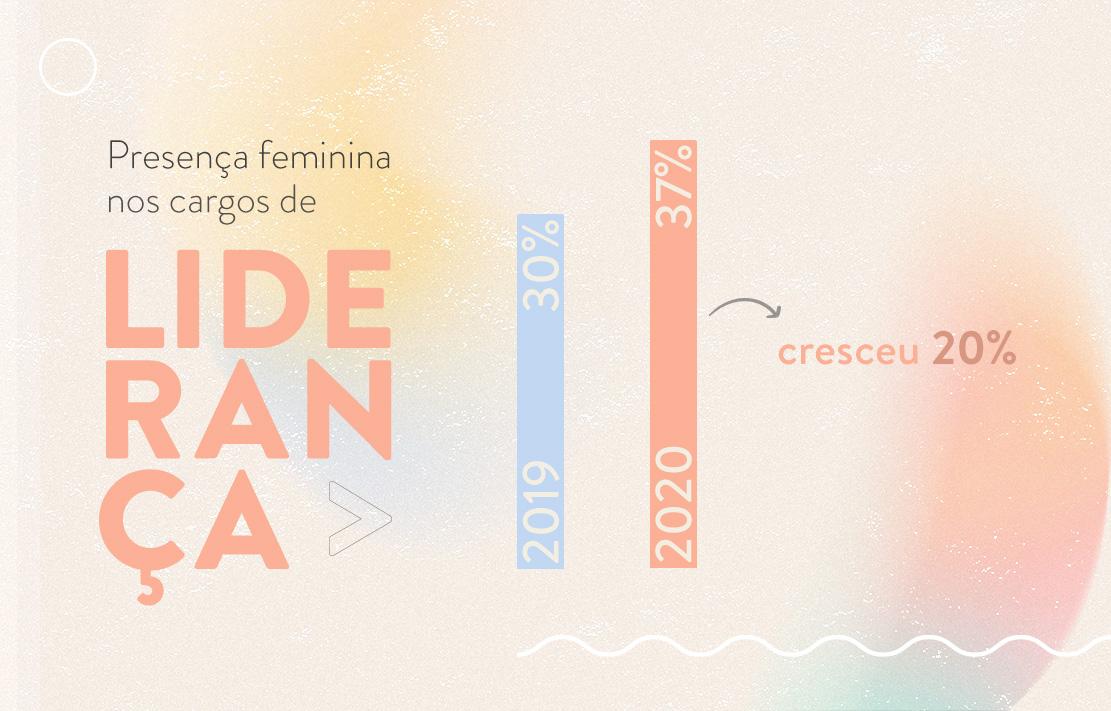 Porcentagem de mulheres em cargos de liderança em 2020 | westwing.com.br